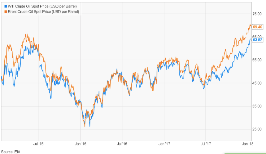 Understanding oil prices: A tale of two charts_FV - TXF News