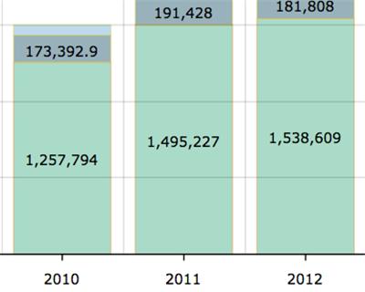 Berne Union totals