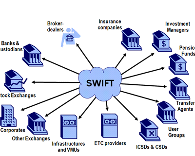 Supply chain finance: a key pillar of SWIFT's corporate strategy