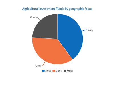 Agricultural Investment Funds target Africa